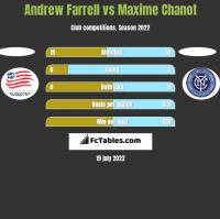 Andrew Farrell vs Maxime Chanot h2h player stats