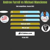 Andrew Farrell vs Michael Mancienne h2h player stats