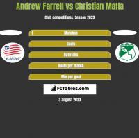 Andrew Farrell vs Christian Mafla h2h player stats