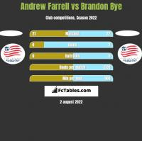 Andrew Farrell vs Brandon Bye h2h player stats