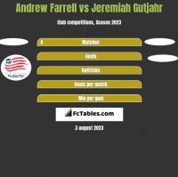 Andrew Farrell vs Jeremiah Gutjahr h2h player stats