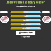 Andrew Farrell vs Henry Kessler h2h player stats