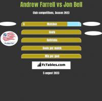 Andrew Farrell vs Jon Bell h2h player stats
