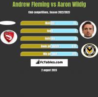 Andrew Fleming vs Aaron Wildig h2h player stats