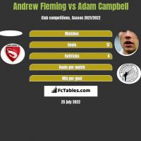 Andrew Fleming vs Adam Campbell h2h player stats