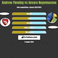 Andrew Fleming vs Gevaro Nepomuceno h2h player stats