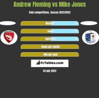 Andrew Fleming vs Mike Jones h2h player stats