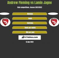 Andrew Fleming vs Lamin Jagne h2h player stats