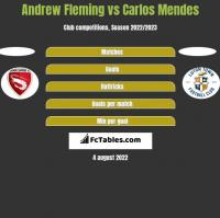 Andrew Fleming vs Carlos Mendes h2h player stats