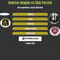 Andrew Geggan vs Alan Forrest h2h player stats