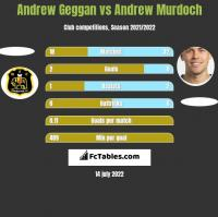 Andrew Geggan vs Andrew Murdoch h2h player stats