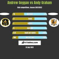 Andrew Geggan vs Andy Graham h2h player stats