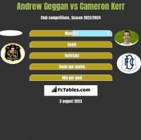 Andrew Geggan vs Cameron Kerr h2h player stats