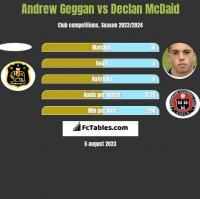 Andrew Geggan vs Declan McDaid h2h player stats