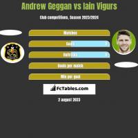 Andrew Geggan vs Iain Vigurs h2h player stats
