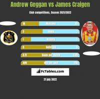 Andrew Geggan vs James Craigen h2h player stats