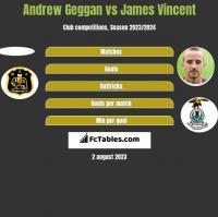 Andrew Geggan vs James Vincent h2h player stats