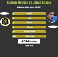Andrew Geggan vs Jamie Adams h2h player stats