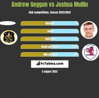Andrew Geggan vs Joshua Mullin h2h player stats