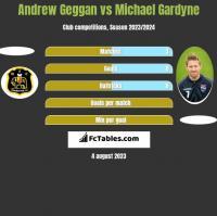 Andrew Geggan vs Michael Gardyne h2h player stats