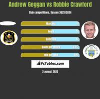 Andrew Geggan vs Robbie Crawford h2h player stats