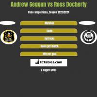 Andrew Geggan vs Ross Docherty h2h player stats