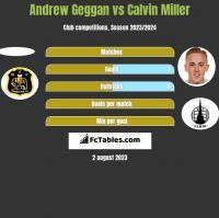 Andrew Geggan vs Calvin Miller h2h player stats