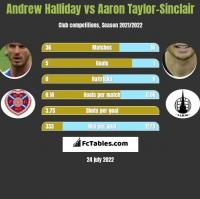 Andrew Halliday vs Aaron Taylor-Sinclair h2h player stats