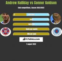 Andrew Halliday vs Connor Goldson h2h player stats