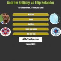 Andrew Halliday vs Filip Helander h2h player stats