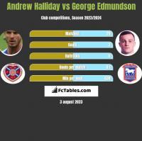 Andrew Halliday vs George Edmundson h2h player stats