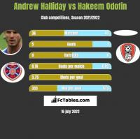 Andrew Halliday vs Hakeem Odofin h2h player stats