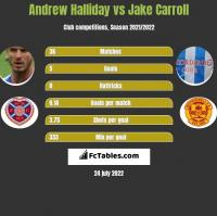 Andrew Halliday vs Jake Carroll h2h player stats