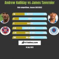 Andrew Halliday vs James Tavernier h2h player stats