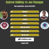 Andrew Halliday vs Jon Flanagan h2h player stats