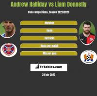 Andrew Halliday vs Liam Donnelly h2h player stats