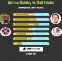 Andrew Halliday vs Matt Polster h2h player stats