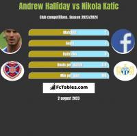 Andrew Halliday vs Nikola Katic h2h player stats