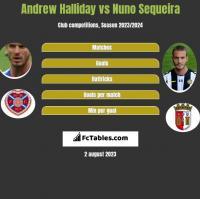 Andrew Halliday vs Nuno Sequeira h2h player stats