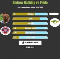 Andrew Halliday vs Pablo h2h player stats