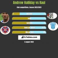 Andrew Halliday vs Raul h2h player stats