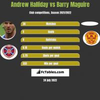 Andrew Halliday vs Barry Maguire h2h player stats