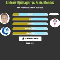 Andrew Hjulsager vs Brais Mendez h2h player stats