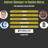 Andrew Hjulsager vs Damien Marcq h2h player stats