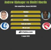 Andrew Hjulsager vs Dimitri Oberlin h2h player stats