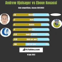 Andrew Hjulsager vs Eboue Kouassi h2h player stats