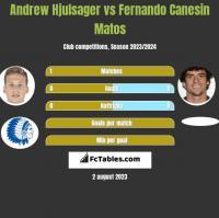 Andrew Hjulsager vs Fernando Canesin Matos h2h player stats