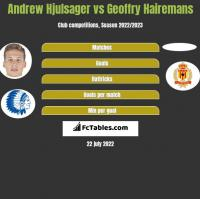 Andrew Hjulsager vs Geoffry Hairemans h2h player stats