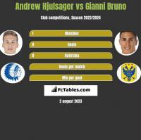 Andrew Hjulsager vs Gianni Bruno h2h player stats