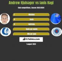 Andrew Hjulsager vs Ianis Hagi h2h player stats